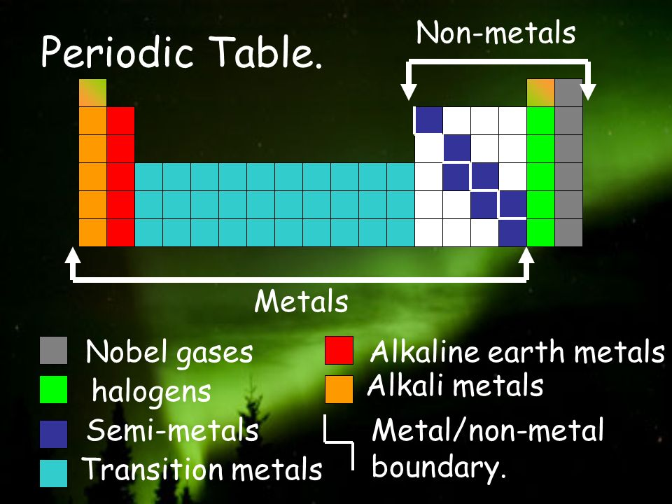 Periodic Table. Non-metals Metals Nobel gases Alkaline earth metals