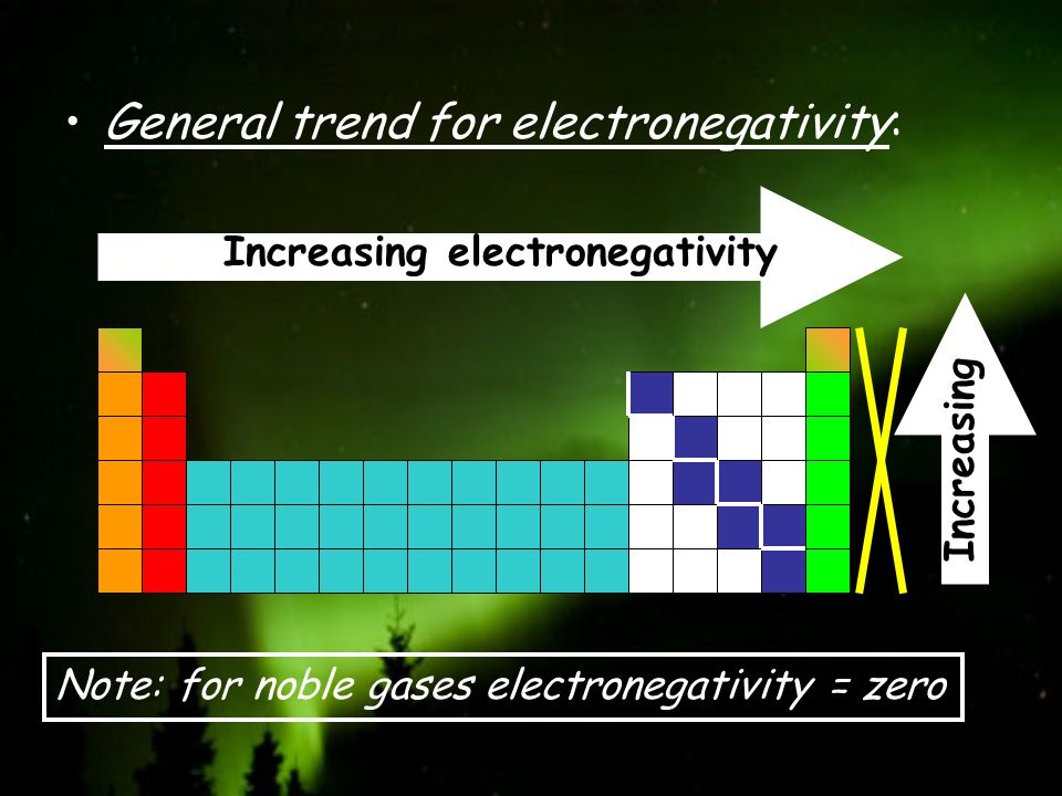 General trend for electronegativity: