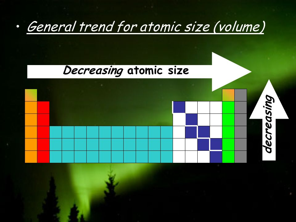 General trend for atomic size (volume)
