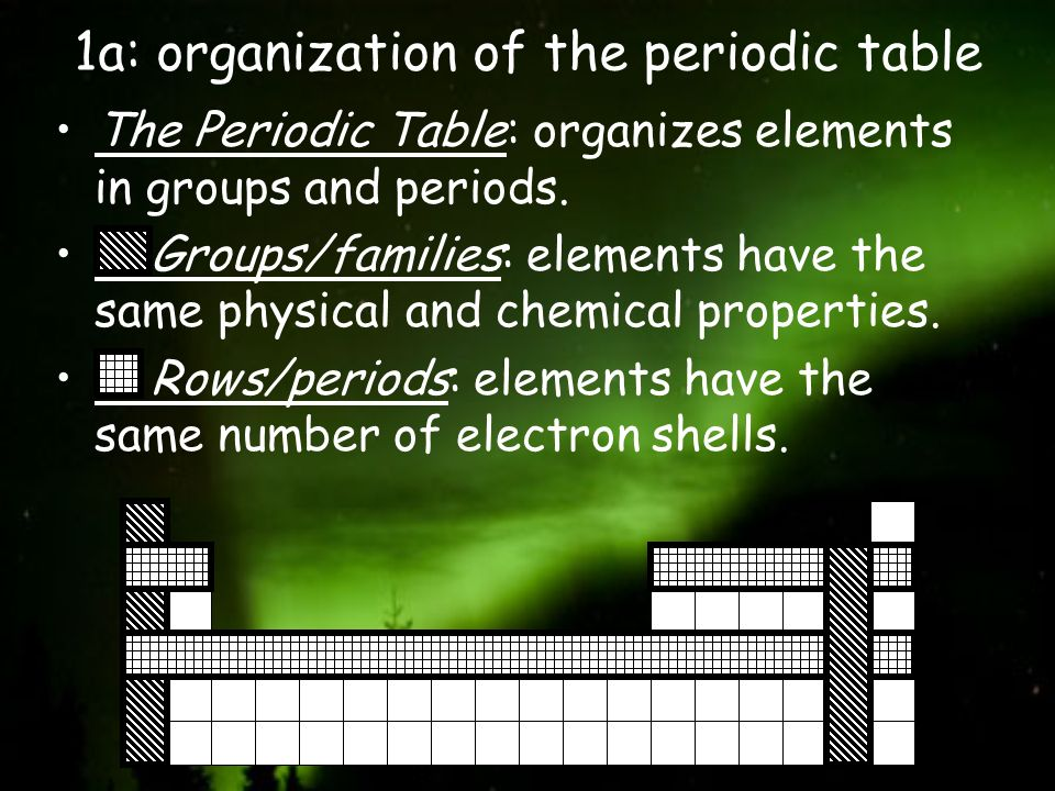 1a: organization of the periodic table