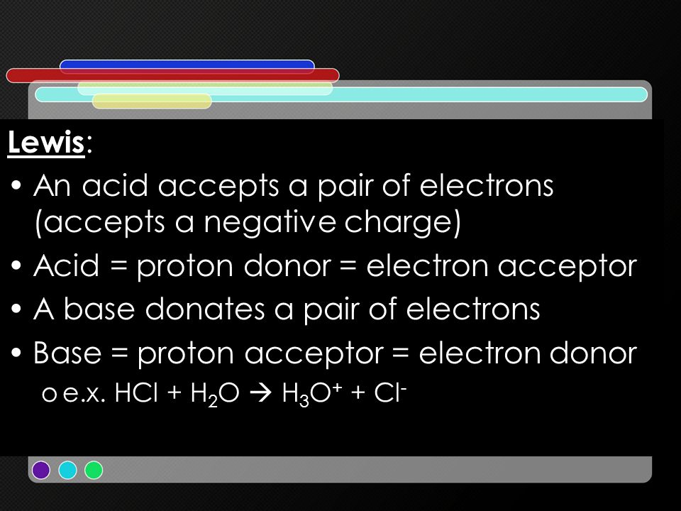 An acid accepts a pair of electrons (accepts a negative charge)
