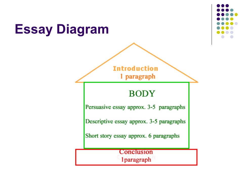 Diagram of an essay electrical work wiring diagram essay outline diagram college paper academic service rh orcourseworkrfdx supervillaino us diagram essay contest diagram essay contest ccuart Image collections