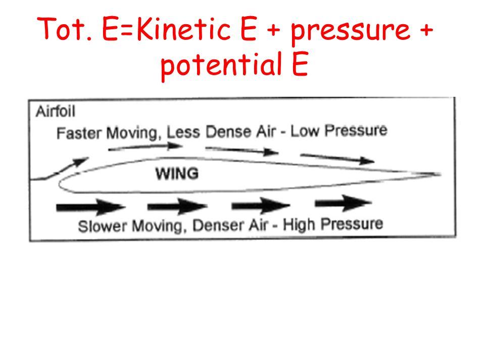 Tot. E=Kinetic E + pressure + potential E
