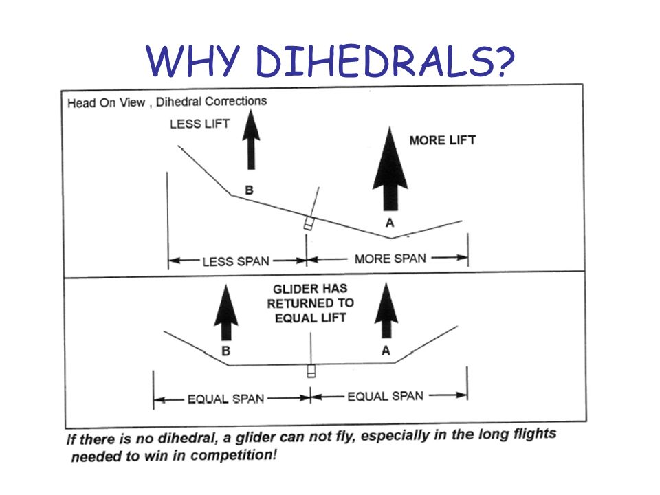WHY DIHEDRALS