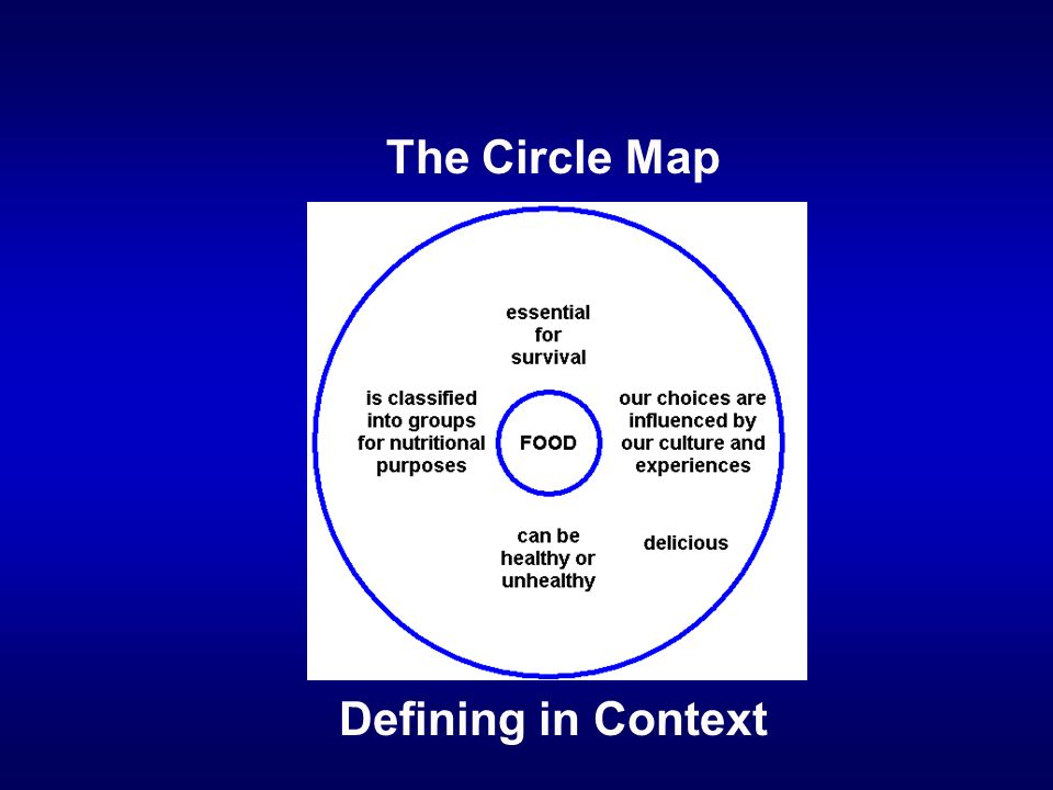 The Circle Map Defining in Context