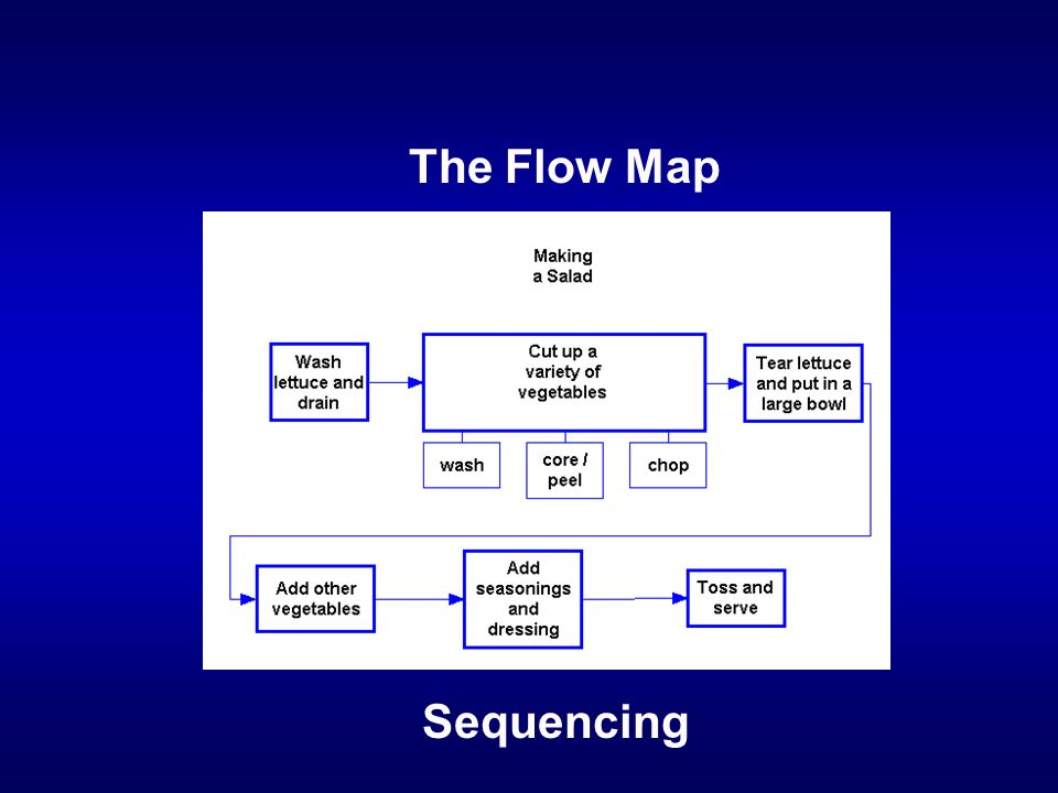 The Flow Map Sequencing
