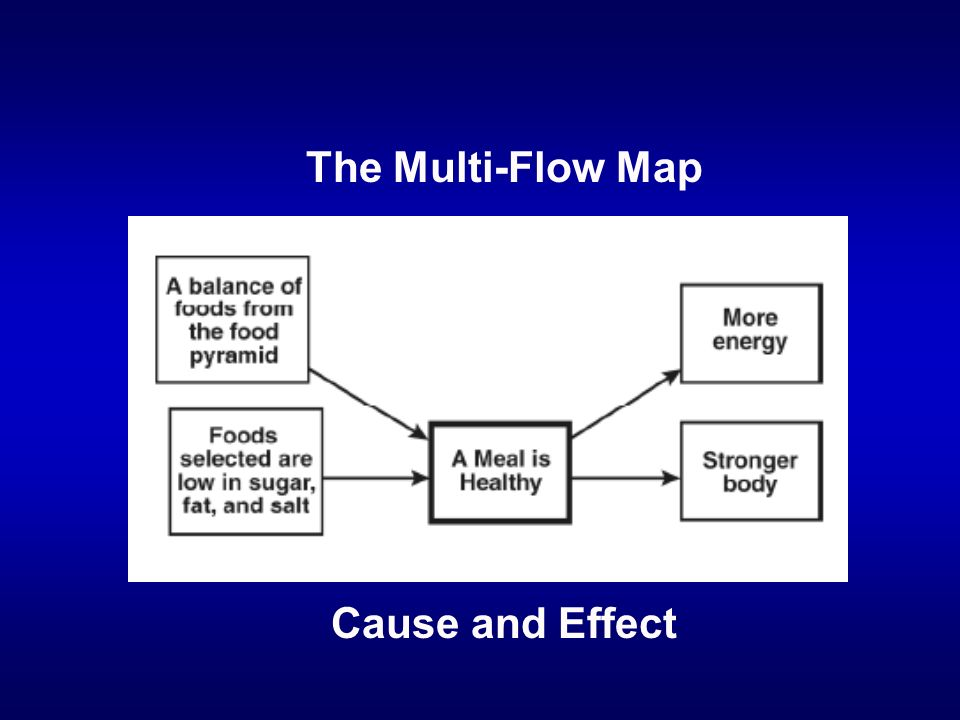 The Multi-Flow Map Cause and Effect