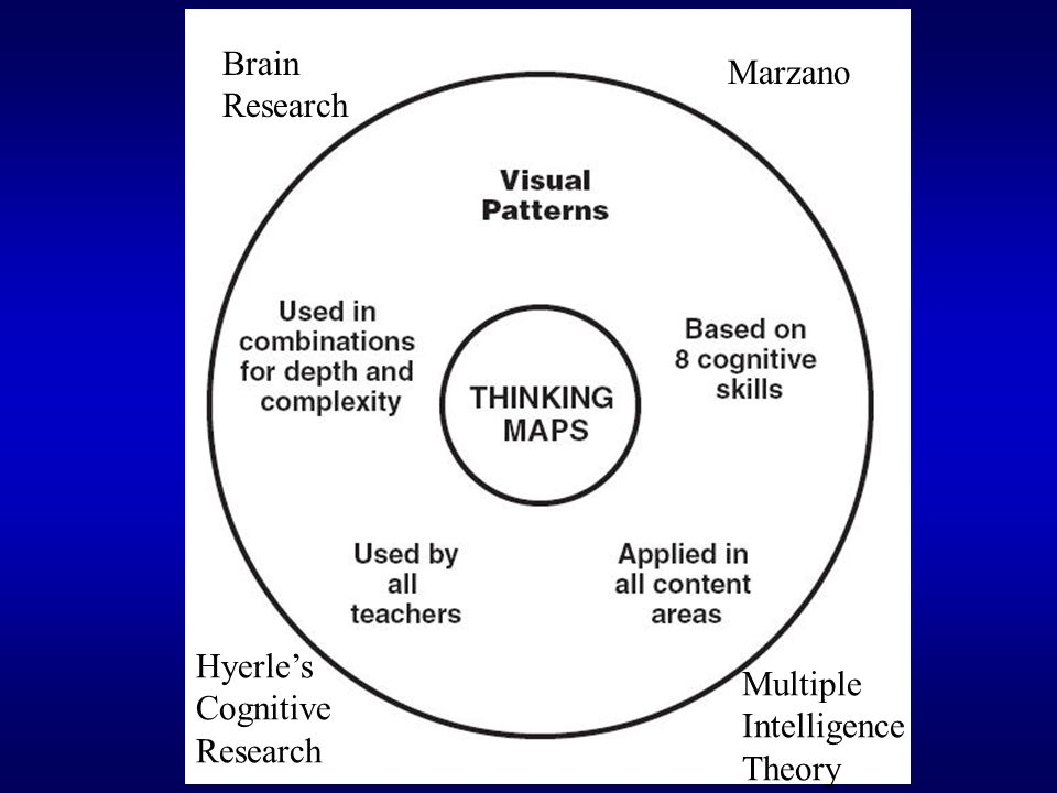 Brain Research Marzano Hyerle's Cognitive Research Multiple Intelligence Theory