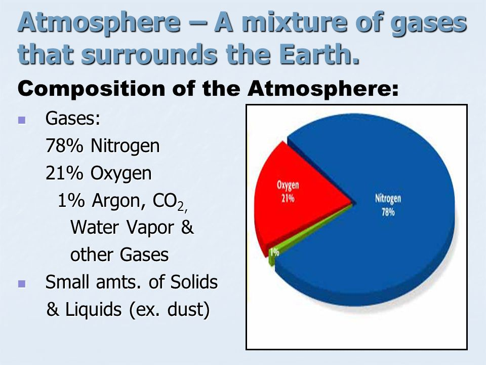 Atmosphere – A mixture of gases that surrounds the Earth.