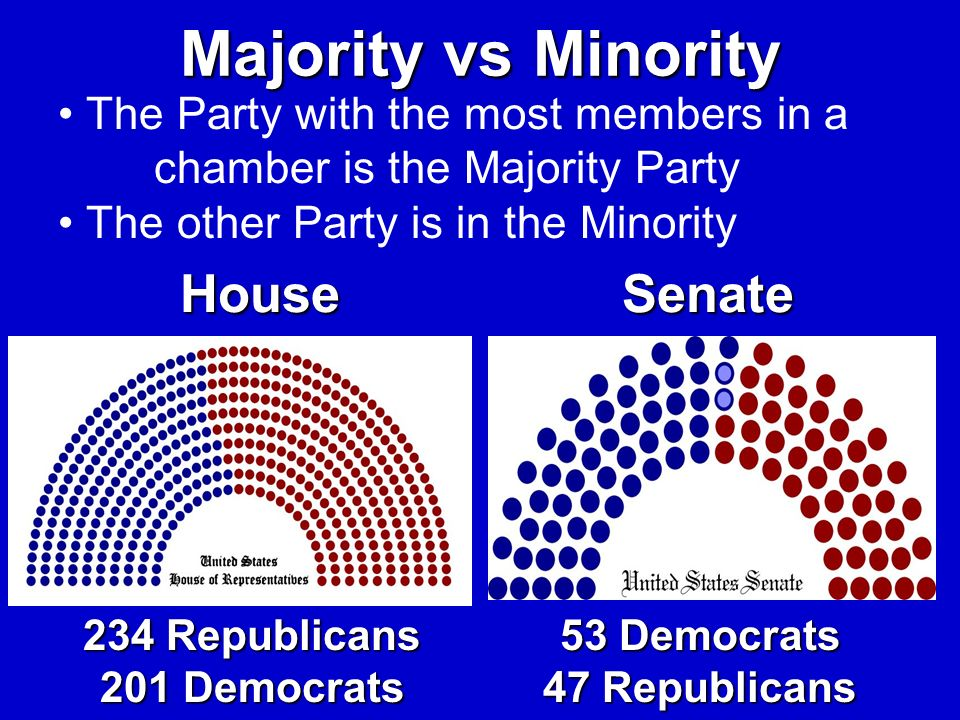 234 Republicans 201 Democrats 53 Democrats 47 Republicans