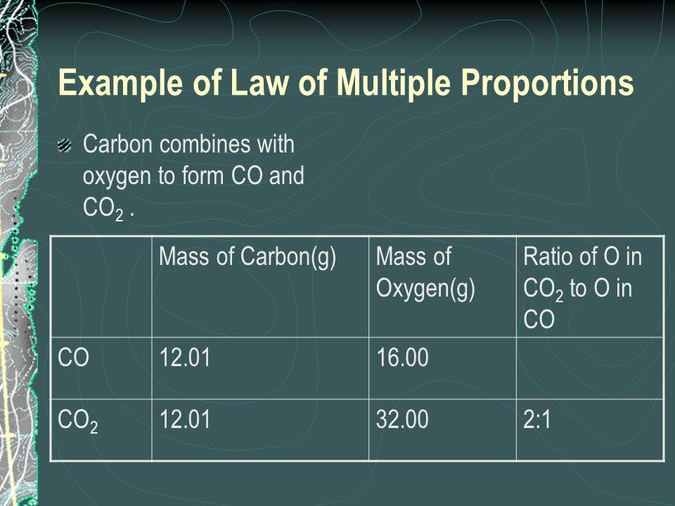 Example of Law of Multiple Proportions