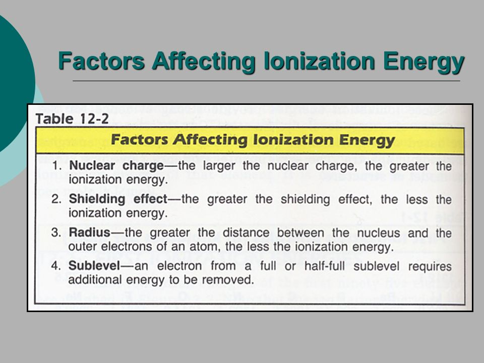 Factors Affecting Ionization Energy