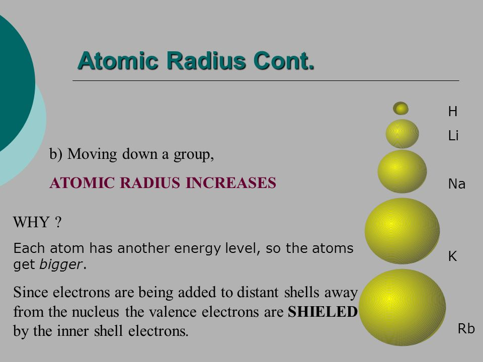 Atomic Radius Cont. Moving down a group, ATOMIC RADIUS INCREASES WHY