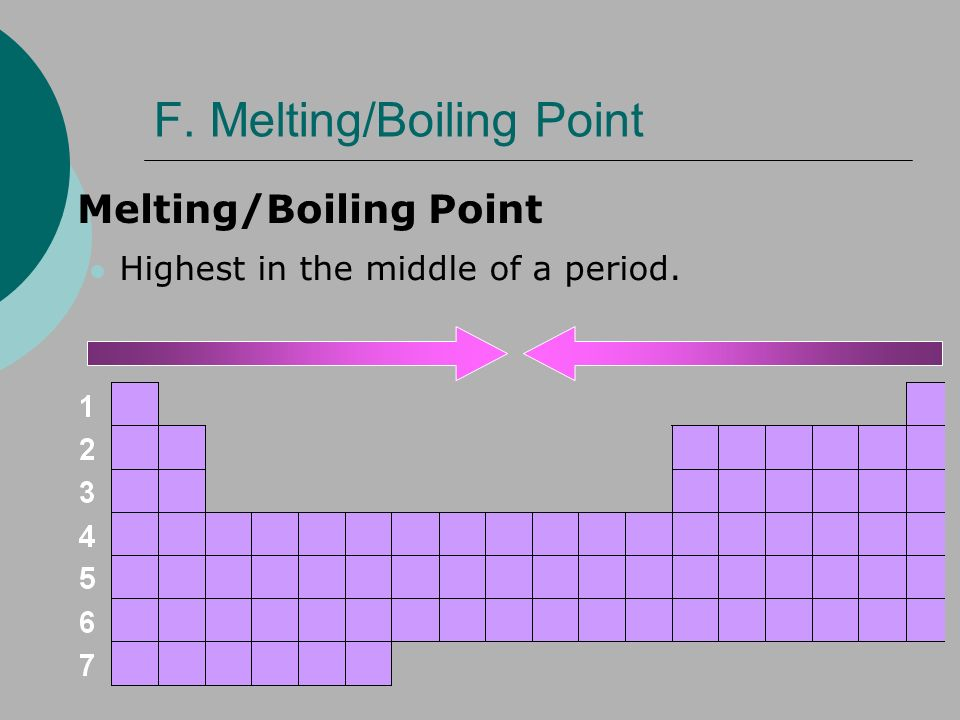 F. Melting/Boiling Point