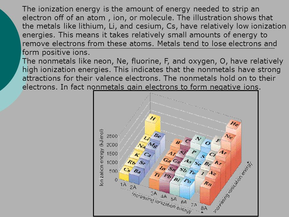 The ionization energy is the amount of energy needed to strip an electron off of an atom , ion, or molecule. The illustration shows that the metals like lithium, Li, and cesium, Cs, have relatively low ionization energies. This means it takes relatively small amounts of energy to remove electrons from these atoms. Metals tend to lose electrons and form positive ions.
