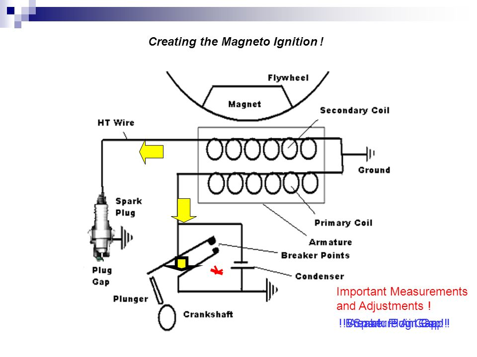 Ignition systems purpose to produce a high voltage surges creating the magneto ignition asfbconference2016 Images