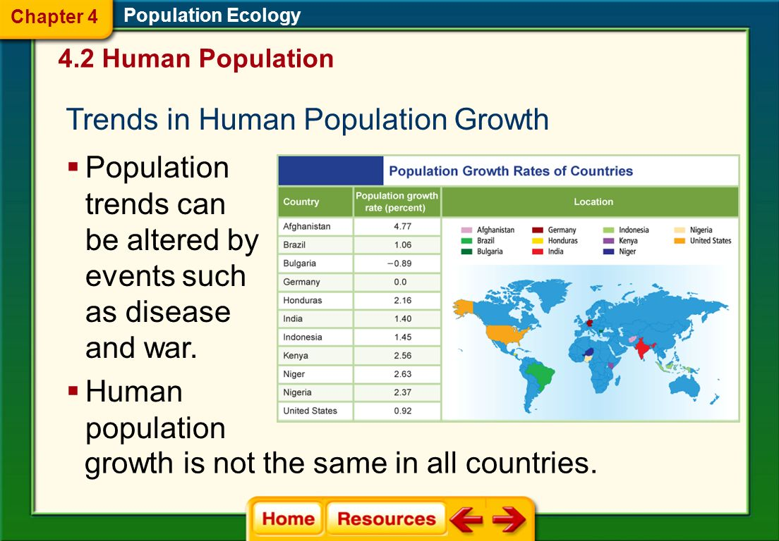 Trends in Human Population Growth
