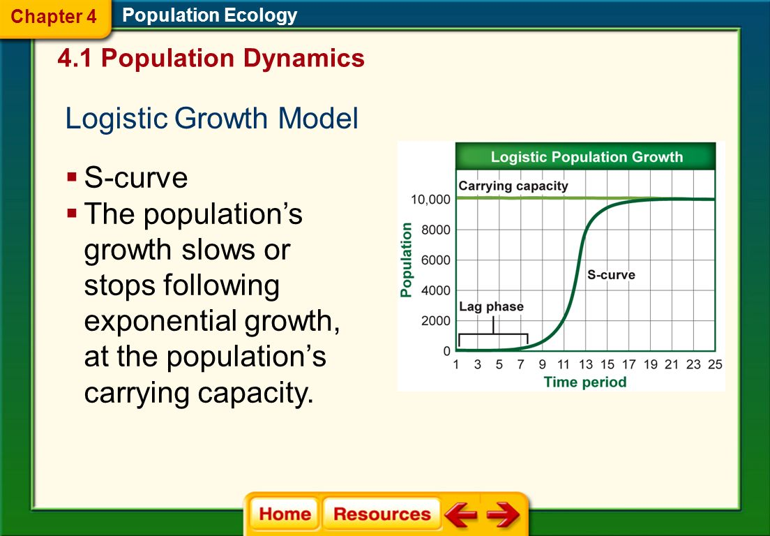 Logistic Growth Model S-curve