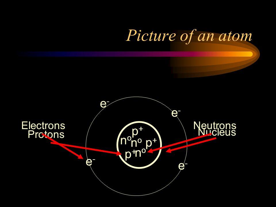 Picture of an atom e- Electrons Neutrons p+ Nucleus Protons no
