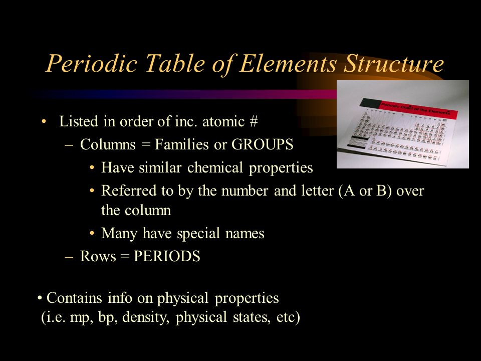 Periodic Table of Elements Structure