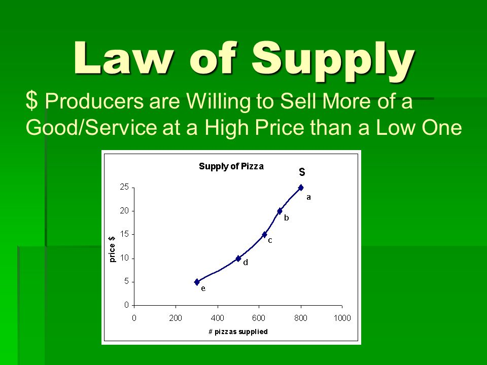 Law of Supply Producers are Willing to Sell More of a Good/Service at a High Price than a Low One