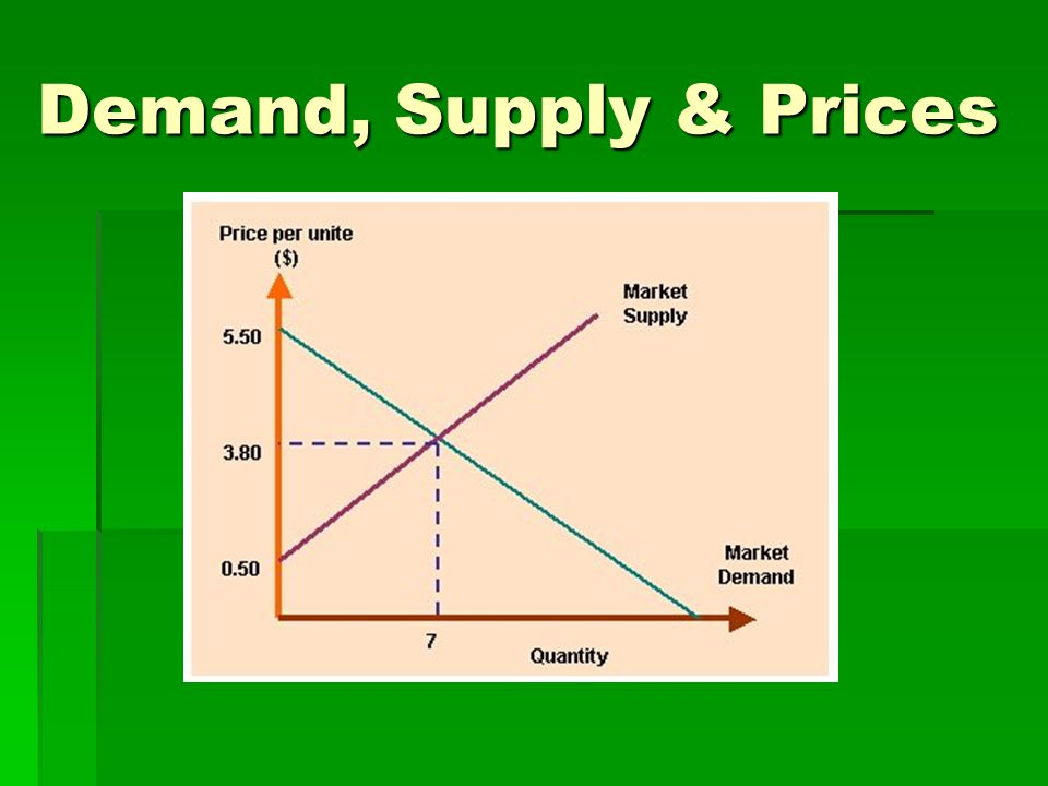 Demand, Supply & Prices