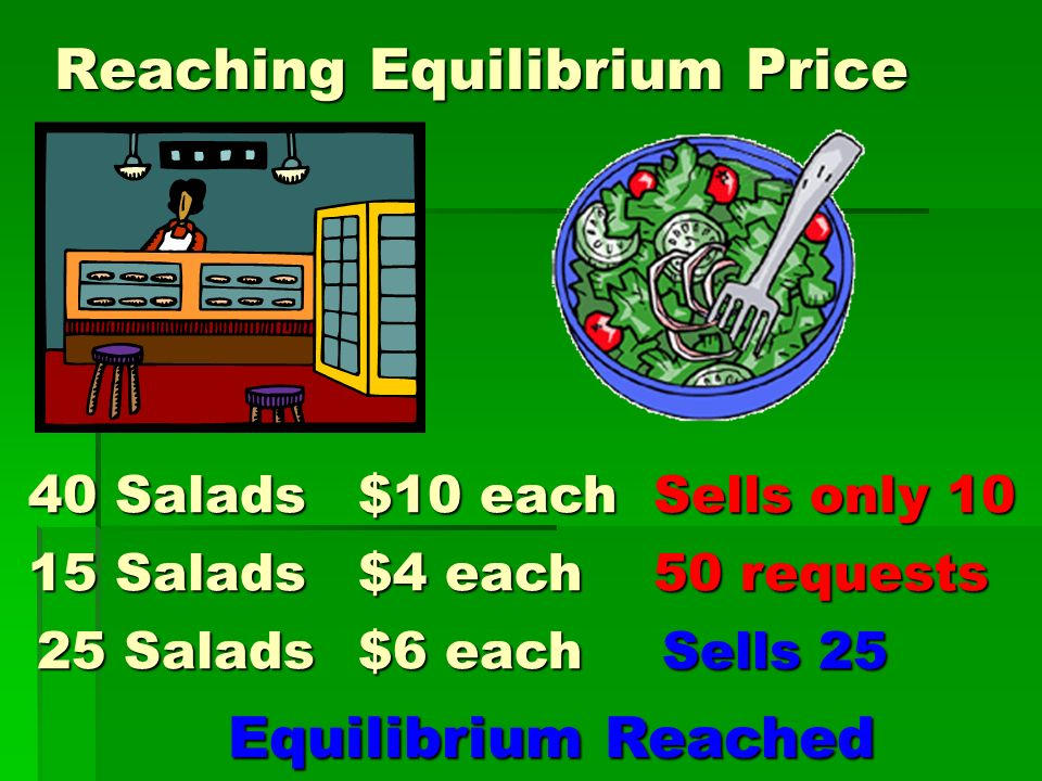 Reaching Equilibrium Price