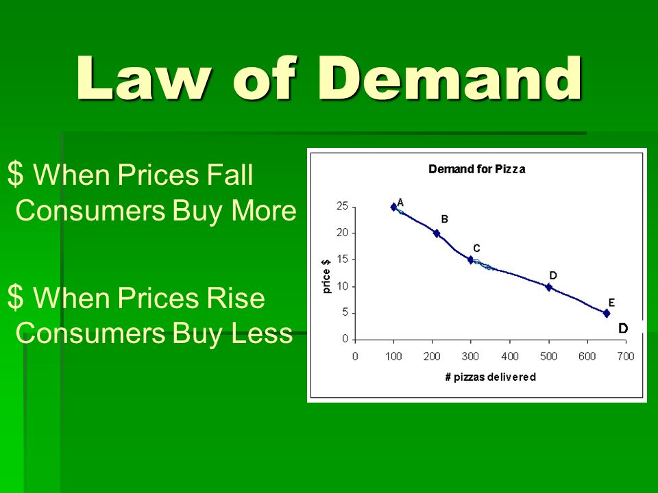 Law of Demand When Prices Fall Consumers Buy More