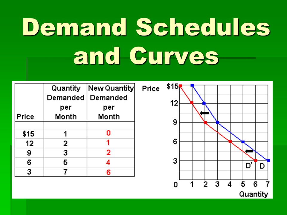 Demand Schedules and Curves