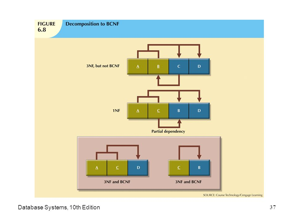 normalization of database management systems