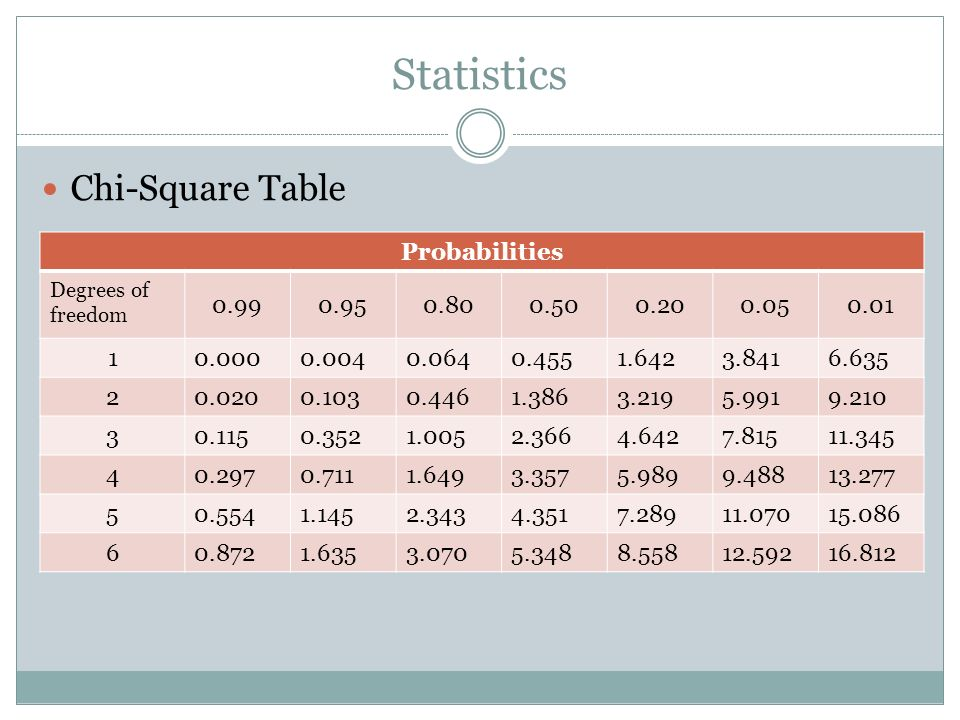 Statistics Chi-Square Table Probabilities 0.99 0.95 0.80 0.50 0.20