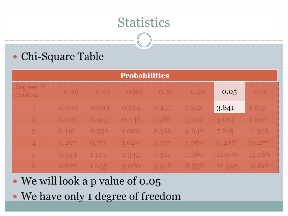 Statistics Chi-Square Table We will look a p value of 0.05