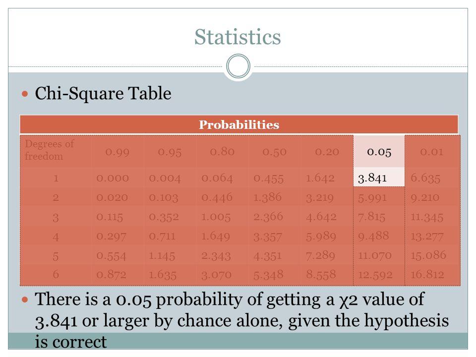 Statistics Chi-Square Table