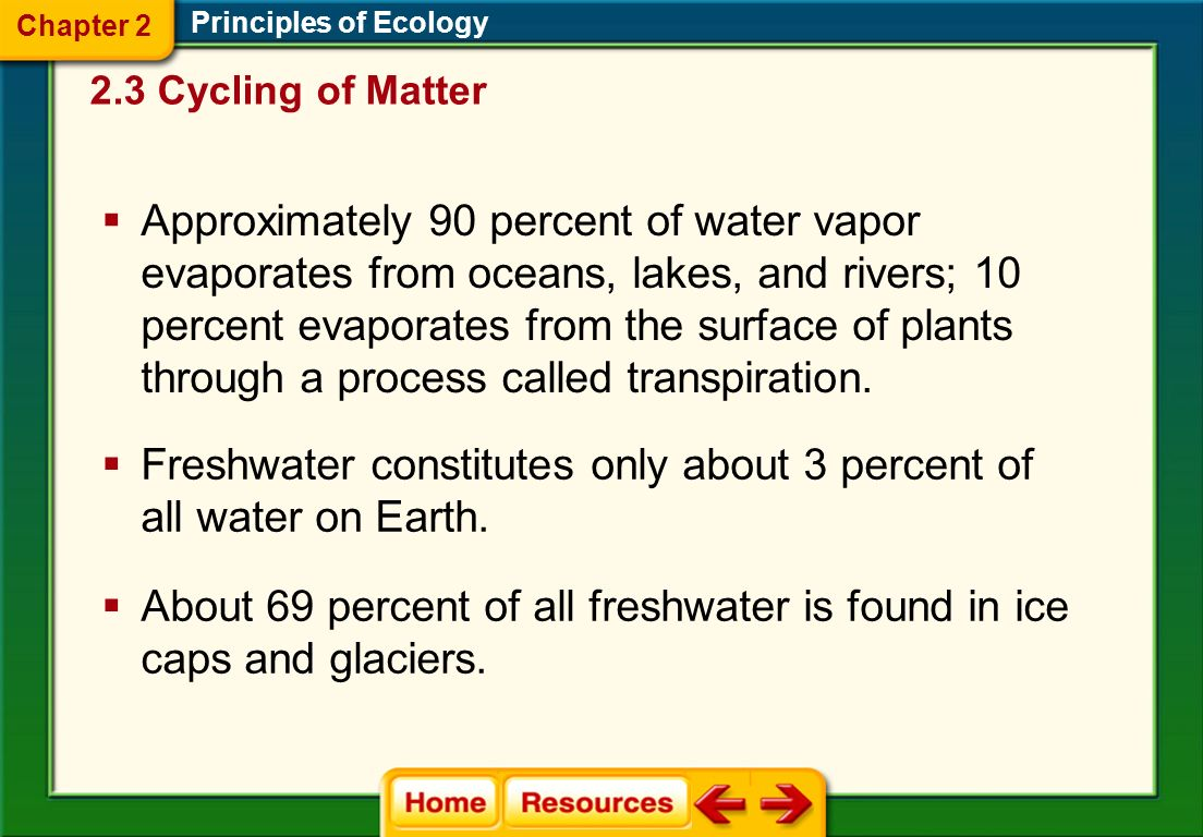 Freshwater constitutes only about 3 percent of all water on Earth.