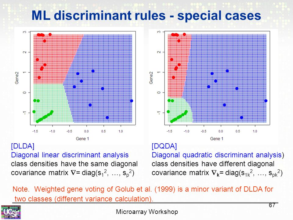 Introduction to Classification Issues in Microarray Data ...  Introduction to...