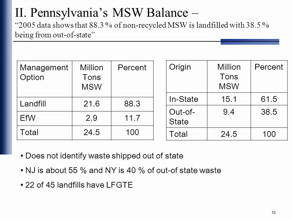 II. Pennsylvania's MSW Balance – 2005 data shows that 88