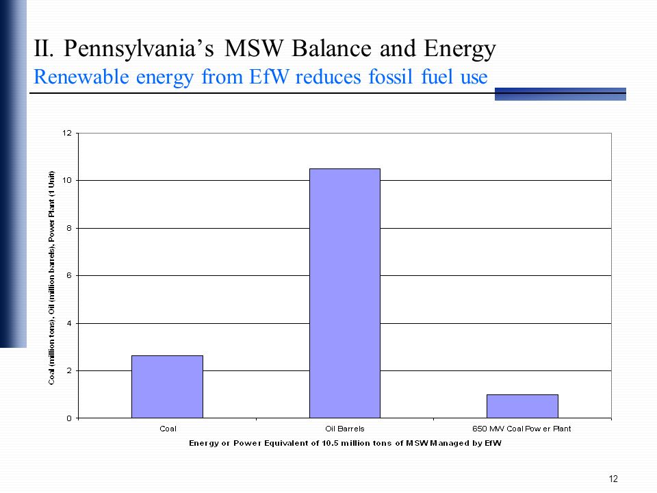 II. Pennsylvania's MSW Balance and Energy Renewable energy from EfW reduces fossil fuel use