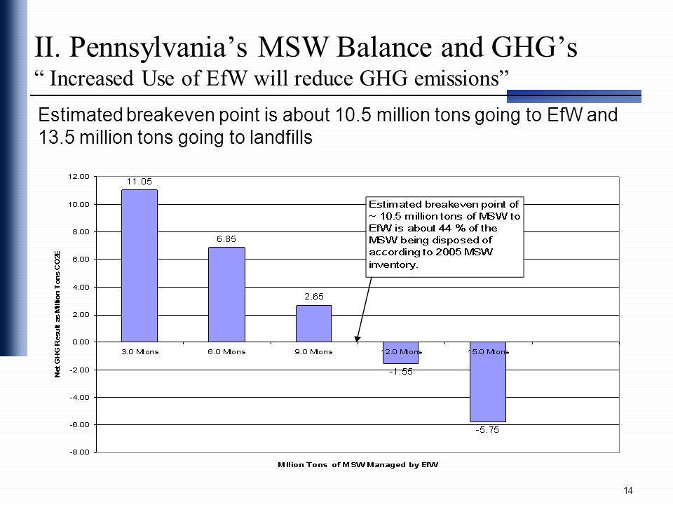 II. Pennsylvania's MSW Balance and GHG's Increased Use of EfW will reduce GHG emissions