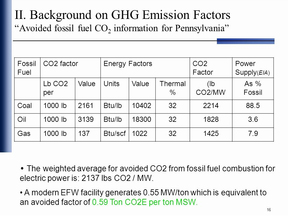 II. Background on GHG Emission Factors Avoided fossil fuel CO2 information for Pennsylvania
