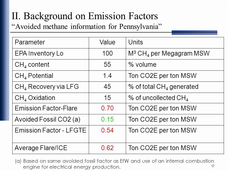 II. Background on Emission Factors Avoided methane information for Pennsylvania