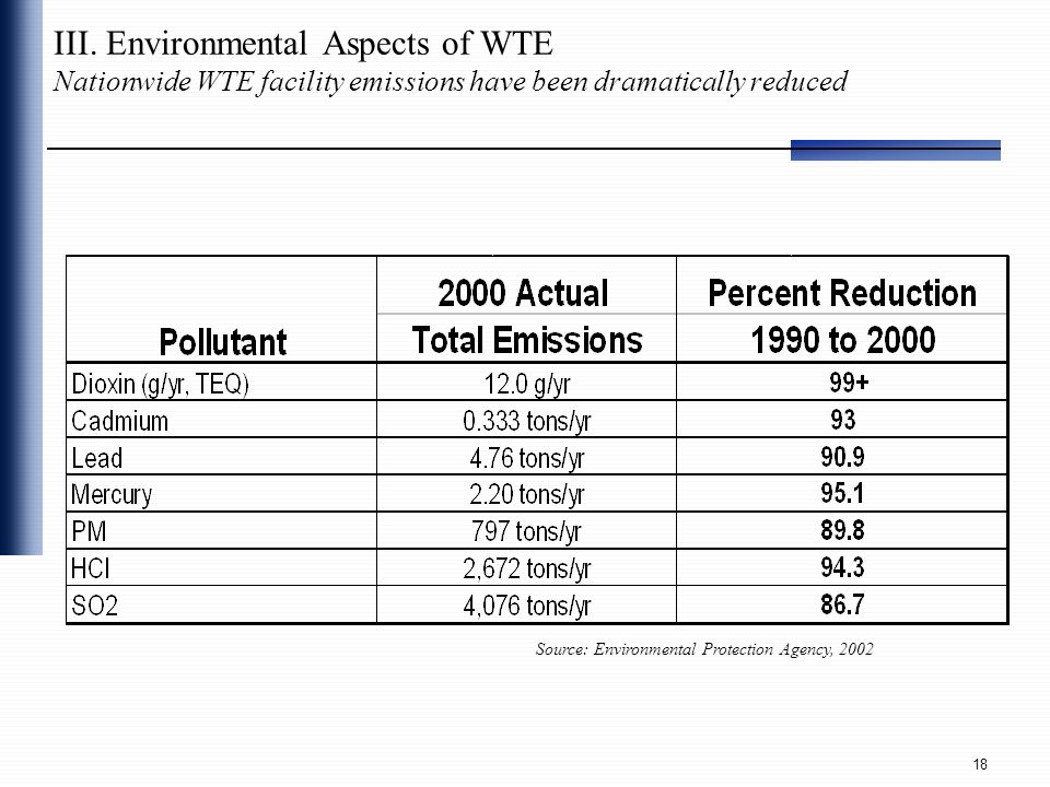 III. Environmental Aspects of WTE Nationwide WTE facility emissions have been dramatically reduced
