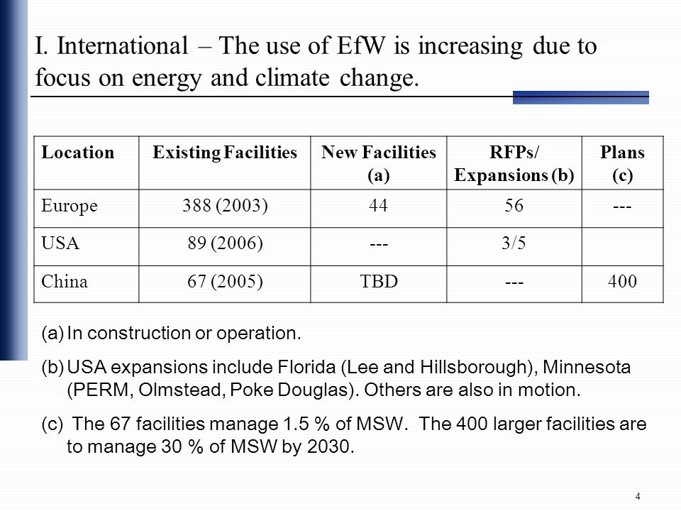 I. International – The use of EfW is increasing due to focus on energy and climate change.
