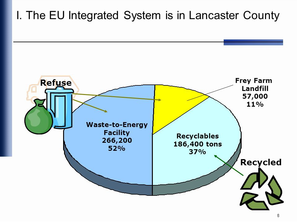 I. The EU Integrated System is in Lancaster County