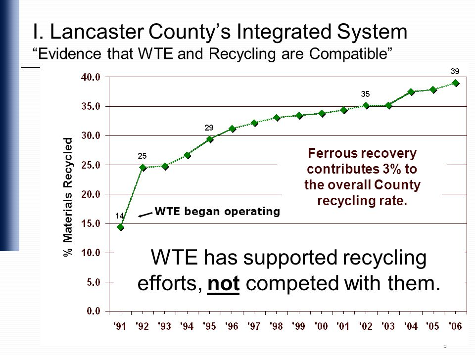 Ferrous recovery contributes 3% to the overall County recycling rate.