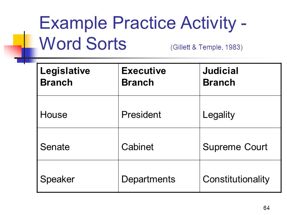 Example Practice Activity - Word Sorts (Gillett & Temple, 1983)
