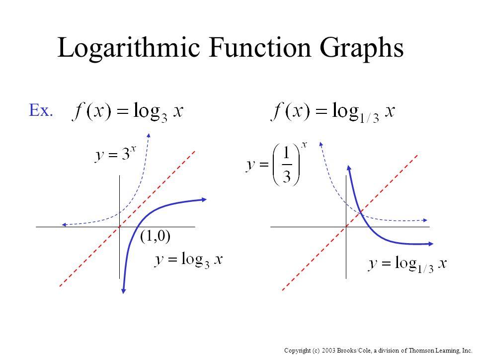 Logarithmic Function Graphs