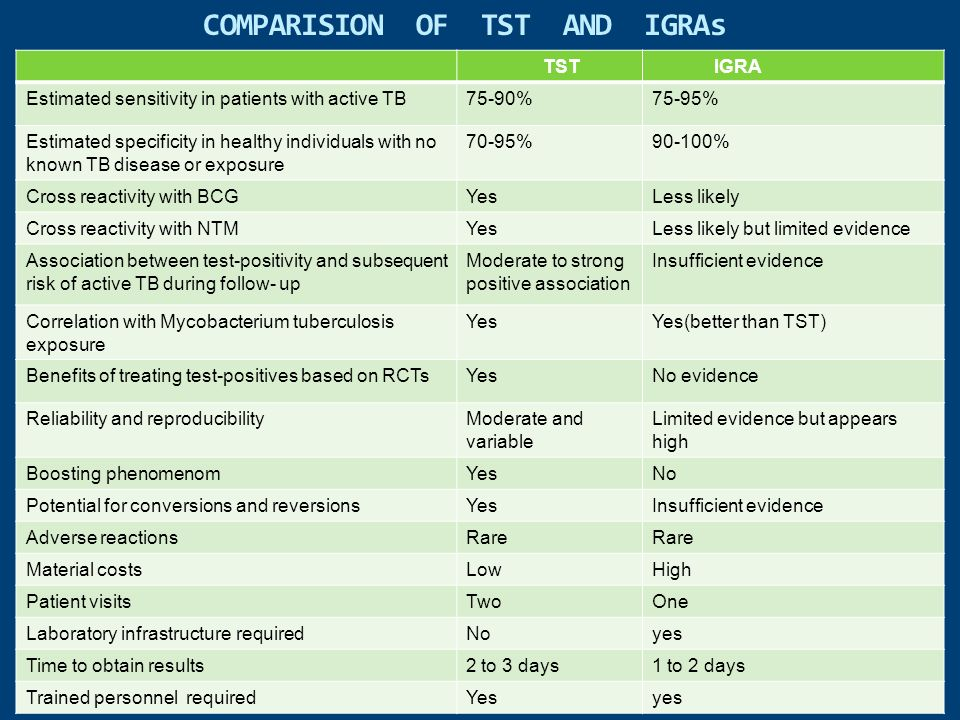 COMPARISION OF TST AND IGRAs