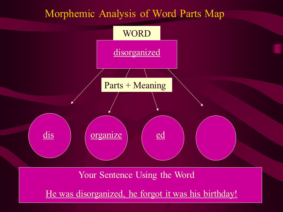 Morphemic Analysis of Word Parts Map