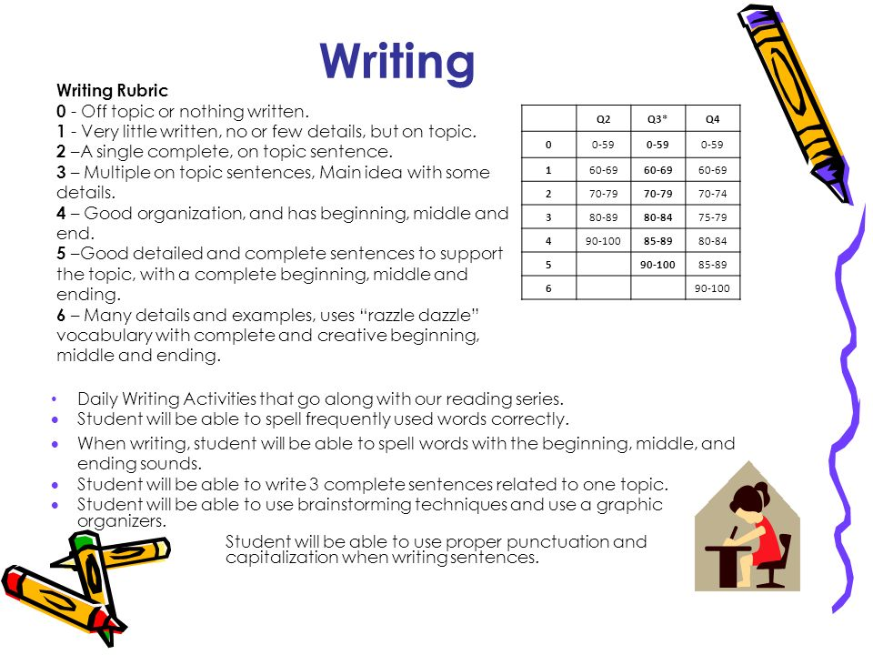 Writing Writing Rubric 0 - Off topic or nothing written.