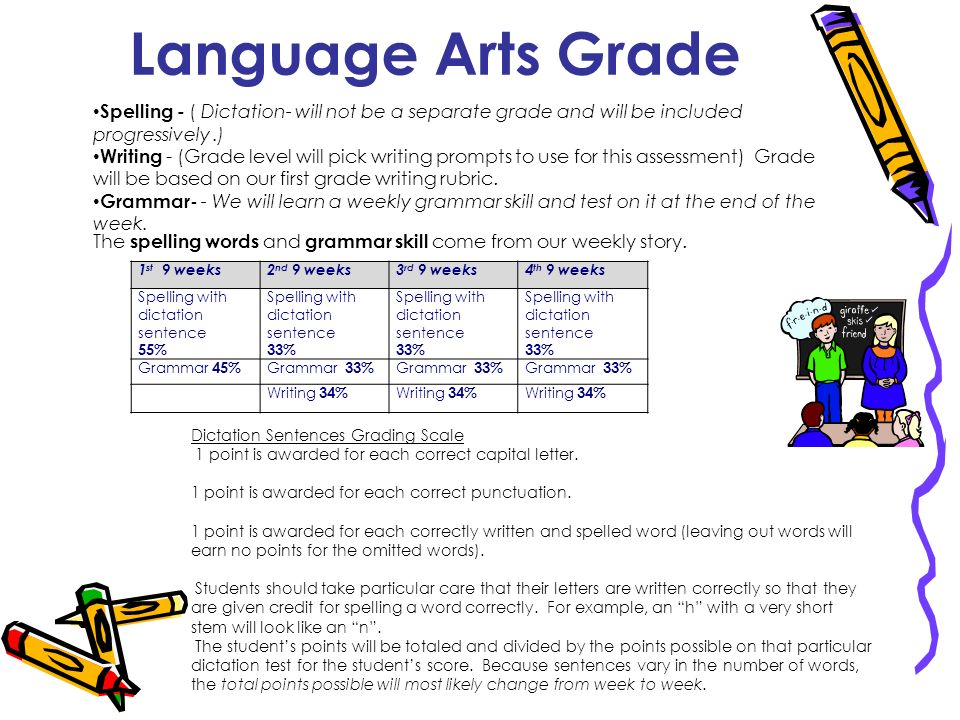 Language Arts Grade Spelling - ( Dictation- will not be a separate grade and will be included progressively .)